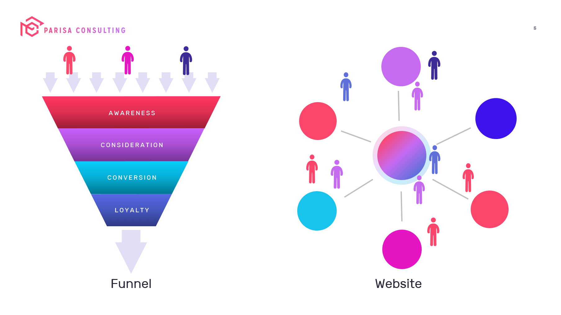 website vs funnel wordpress marketing